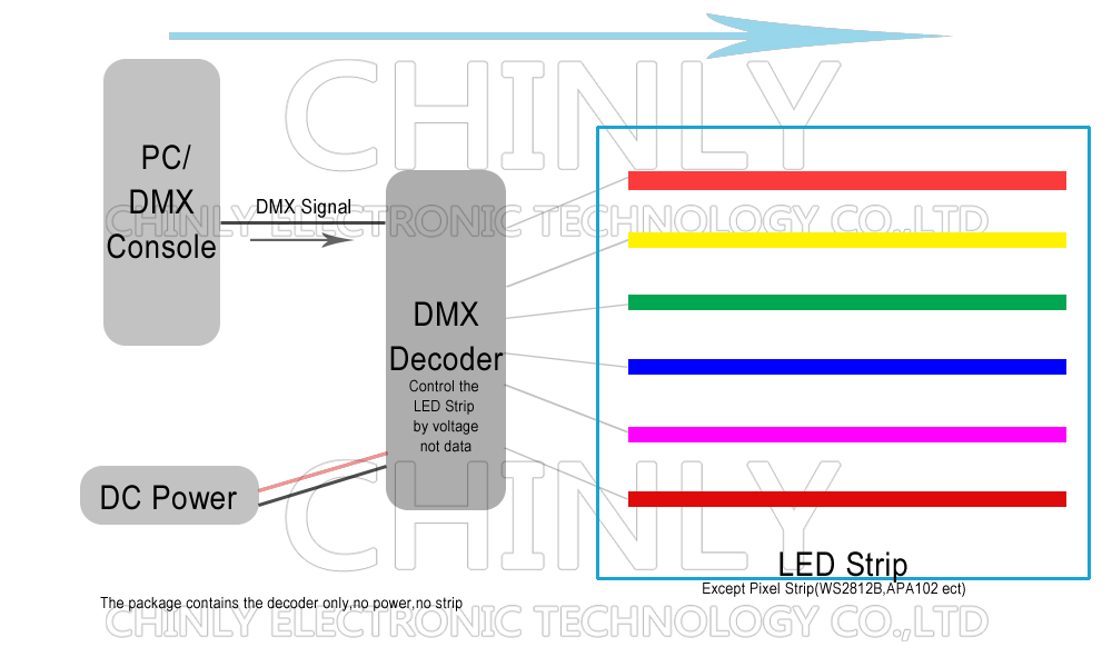 30CH-DMX512 Constant decoder Operation Instruction