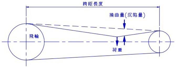 冲床V型皮带荷重及挠曲量