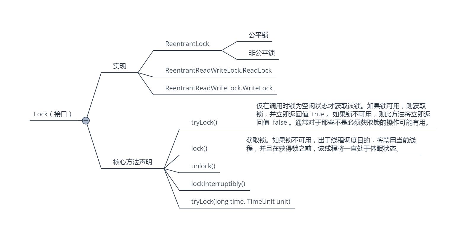 Java并发编程Lock接口脑图 第2张