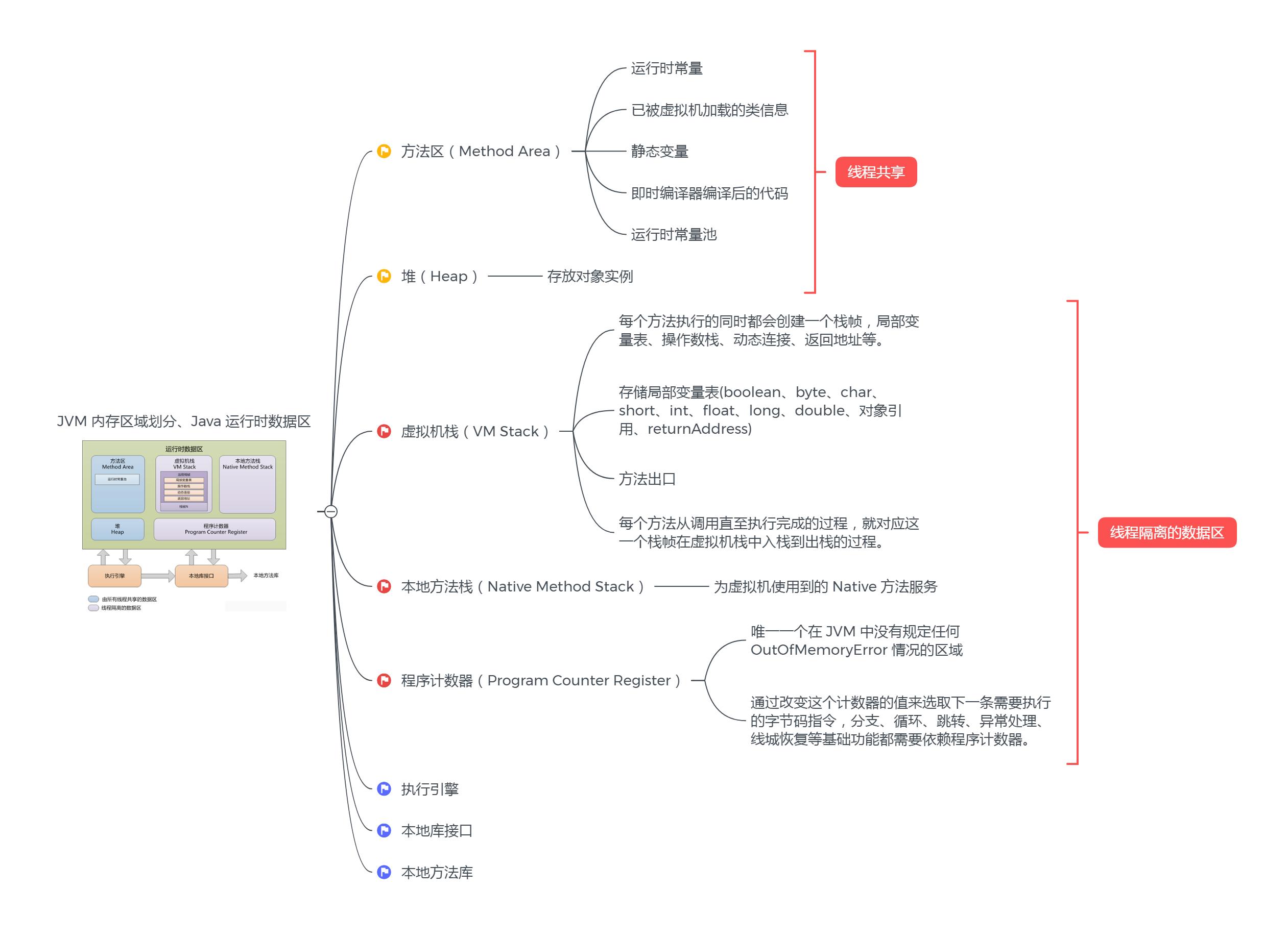 JVM内存区域划分思维导图 第1张