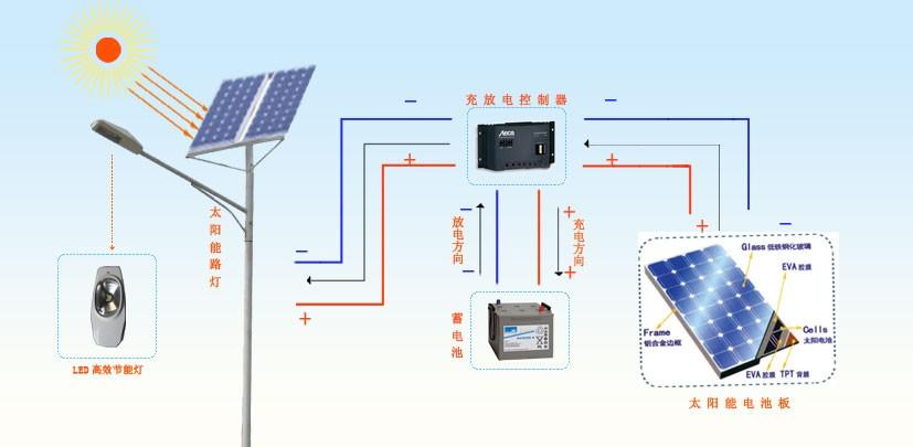 什么是太阳能路灯?以及太阳能发电的原理